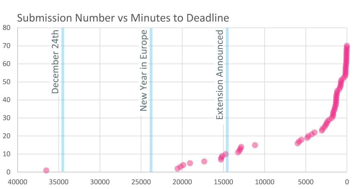 Submission Number vs Minutes to Deadline