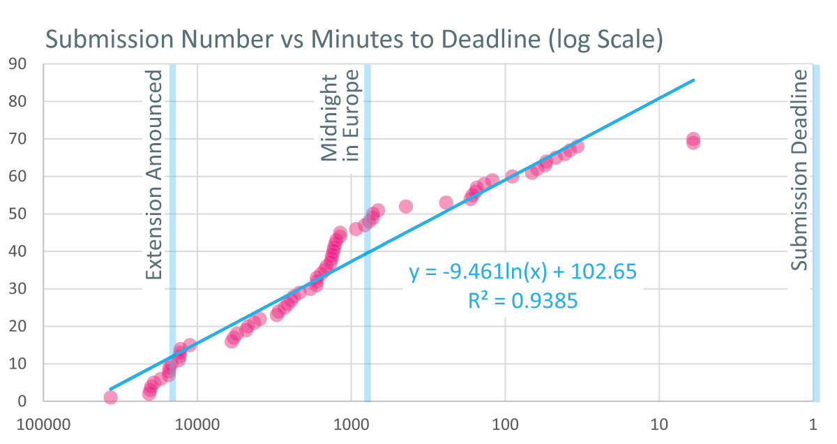 Submission Number vs Minutes to Deadline - log Scale